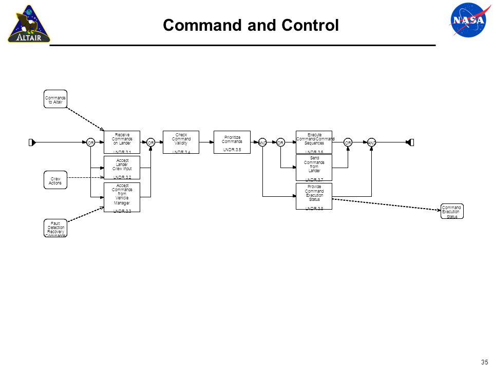 Command and Control OR Receive Commands on Lander LNDR.3.1 Accept