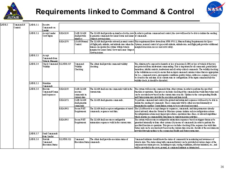 Requirements linked to Command & Control