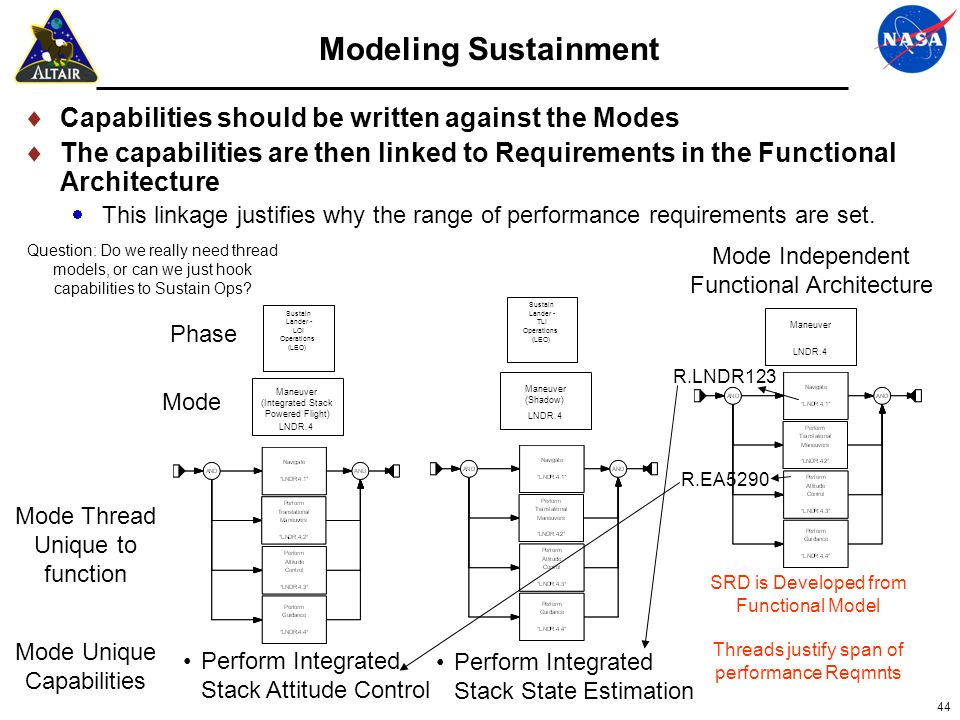 Modeling Sustainment Capabilities should be written against the Modes