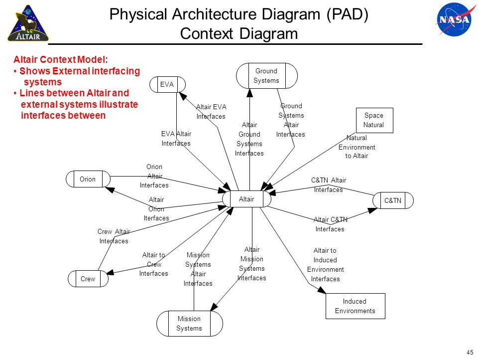 Physical Architecture Diagram (PAD)