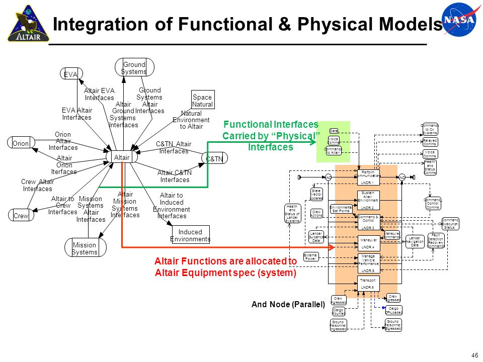Integration of Functional & Physical Models