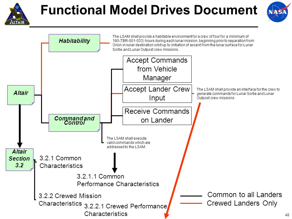 Functional Model Drives Document