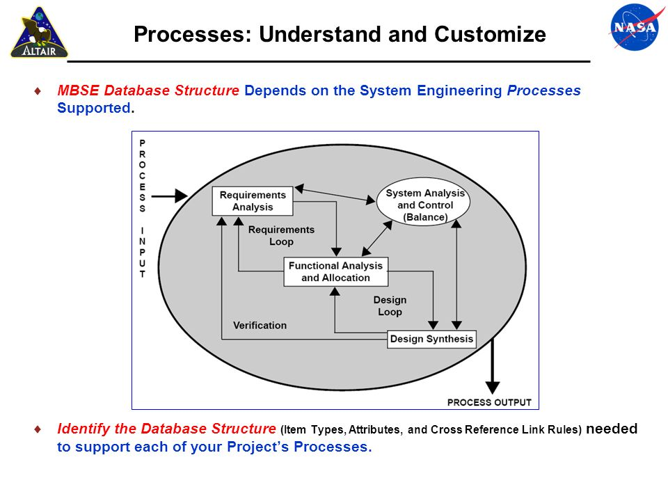 Processes: Understand and Customize