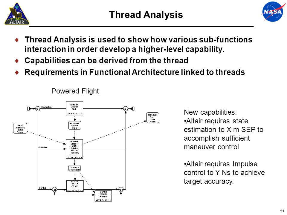 Thread Analysis Thread Analysis is used to show how various sub-functions interaction in order develop a higher-level capability.