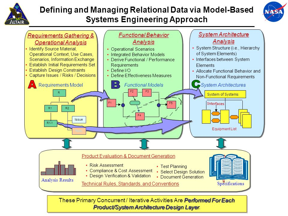 Defining and Managing Relational Data via Model-Based Systems Engineering Approach