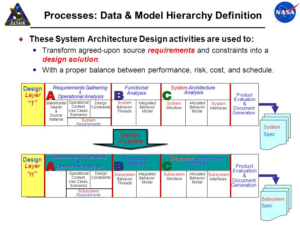 Processes: Data & Model Hierarchy Definition
