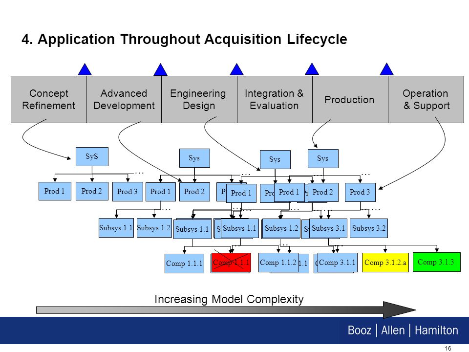 4. Application Throughout Acquisition Lifecycle