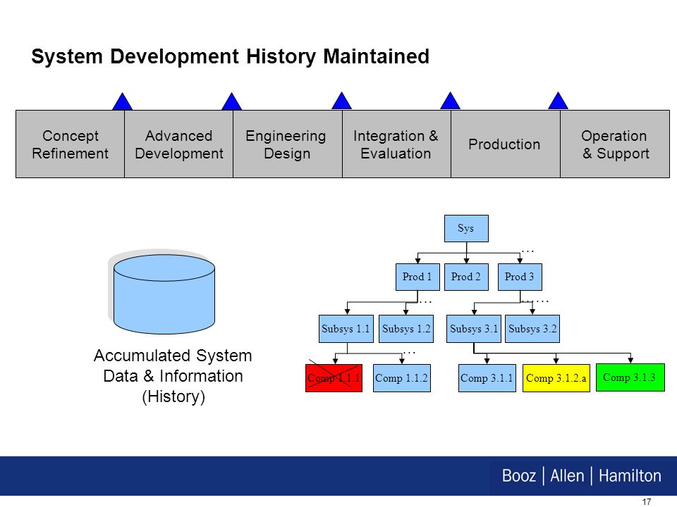 System Development History Maintained