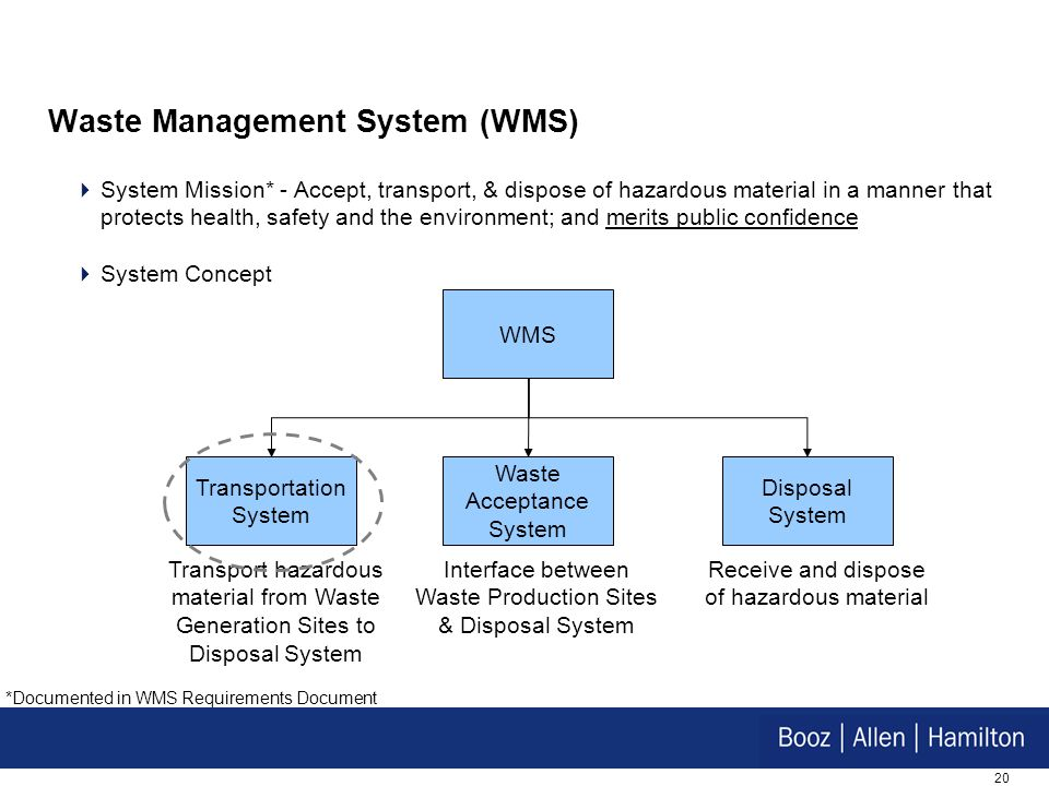 Waste Management System (WMS)