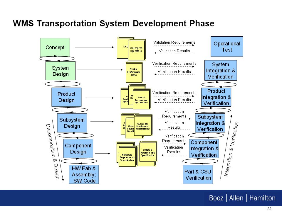 WMS Transportation System Development Phase