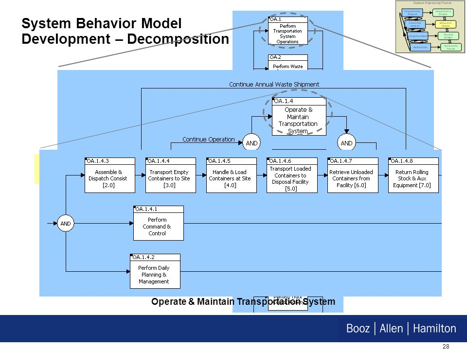 System Behavior Model Development – Decomposition