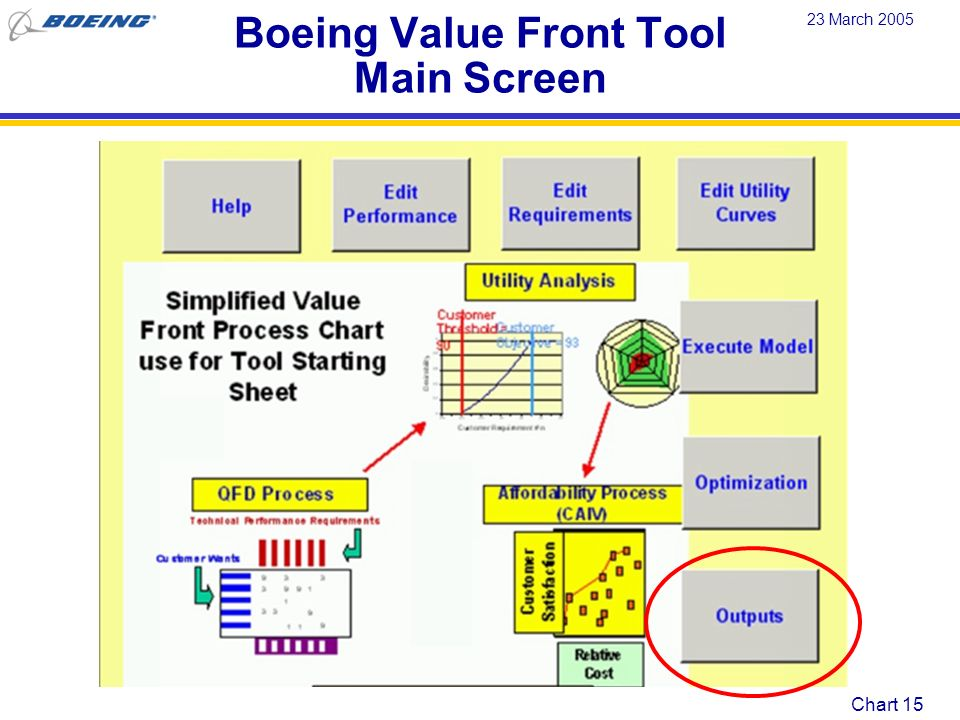 Boeing Value Front Tool Main Screen
