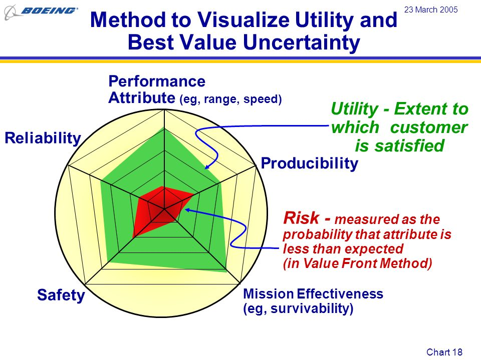 Method to Visualize Utility and Best Value Uncertainty