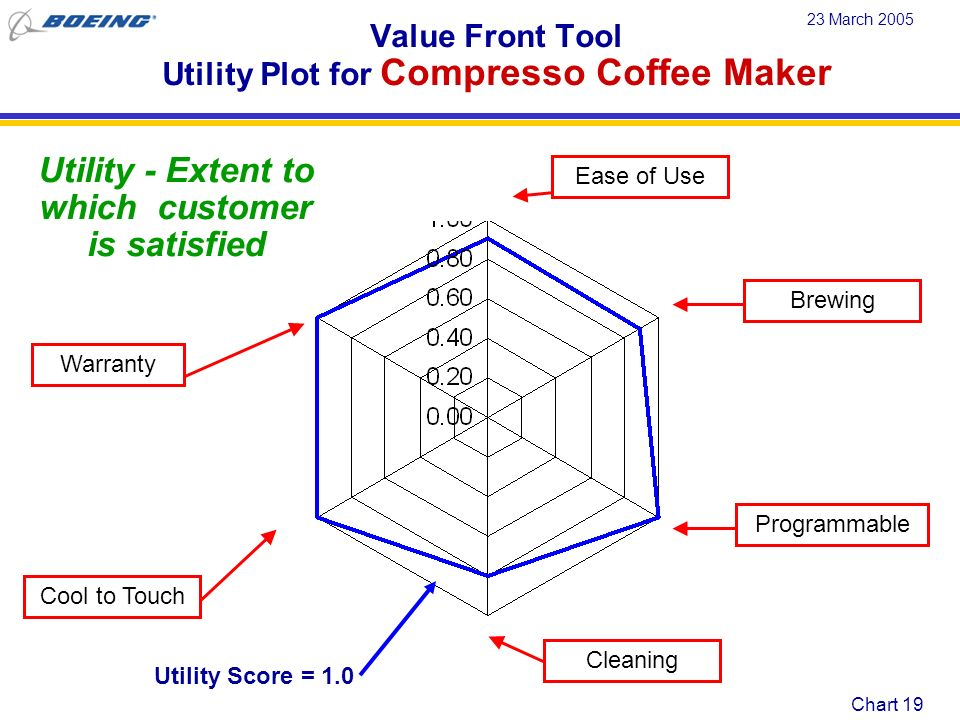 Value Front Tool Utility Plot for Compresso Coffee Maker