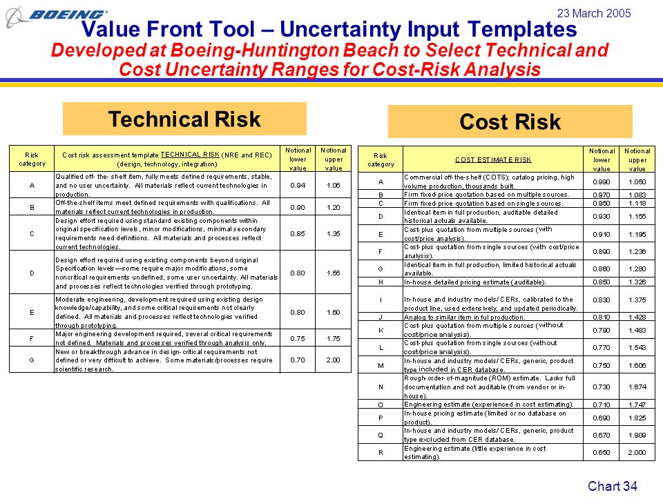 Value Front Tool – Uncertainty Input Templates Developed at Boeing-Huntington Beach to Select Technical and Cost Uncertainty Ranges for Cost-Risk Analysis