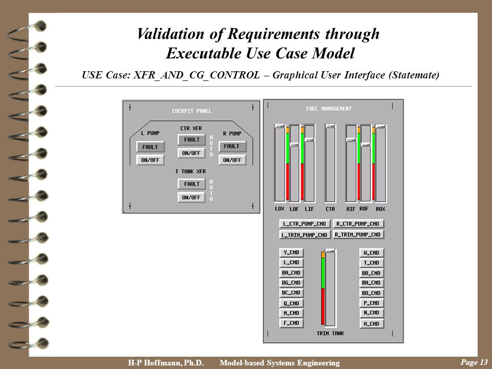 Validation of Requirements through Executable Use Case Model USE Case: XFR_AND_CG_CONTROL – Graphical User Interface (Statemate)