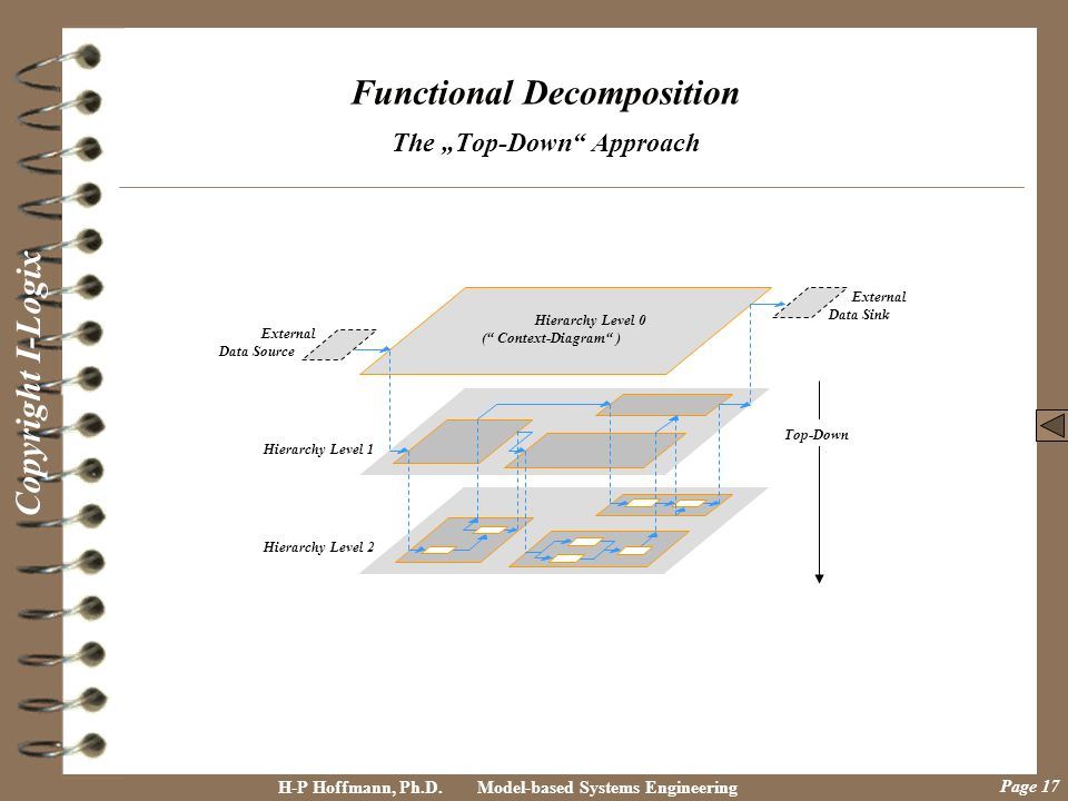 "Functional Decomposition The ""Top-Down Approach"