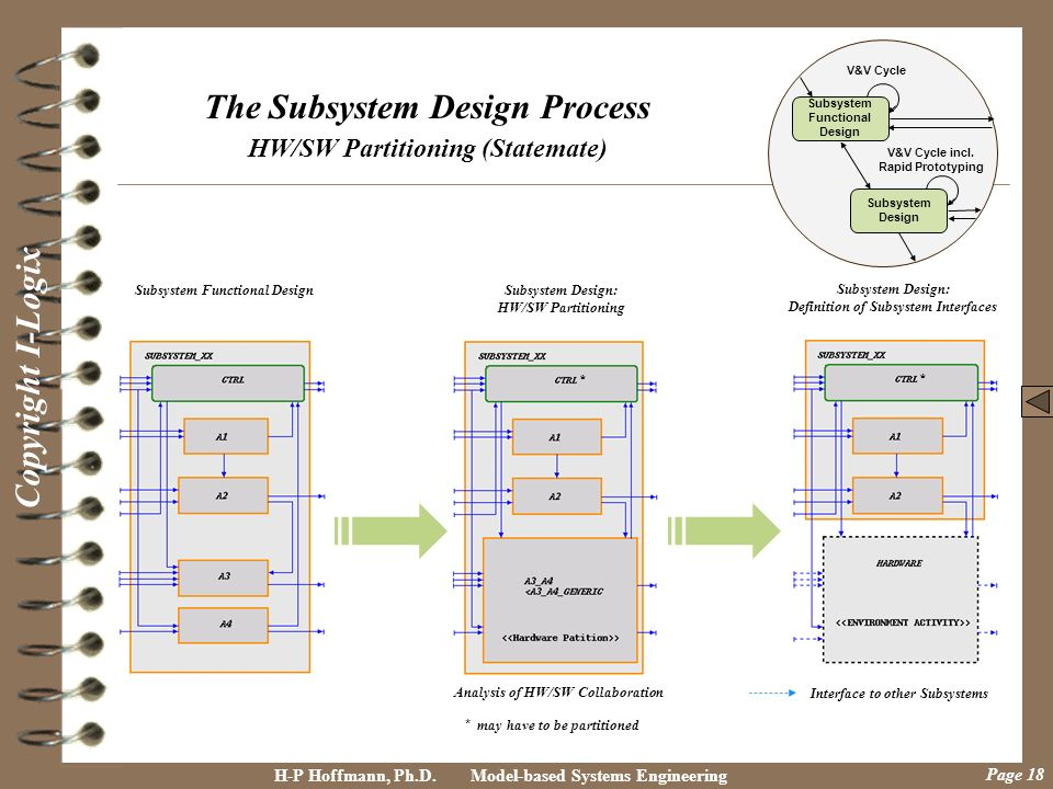 The Subsystem Design Process HW/SW Partitioning (Statemate)