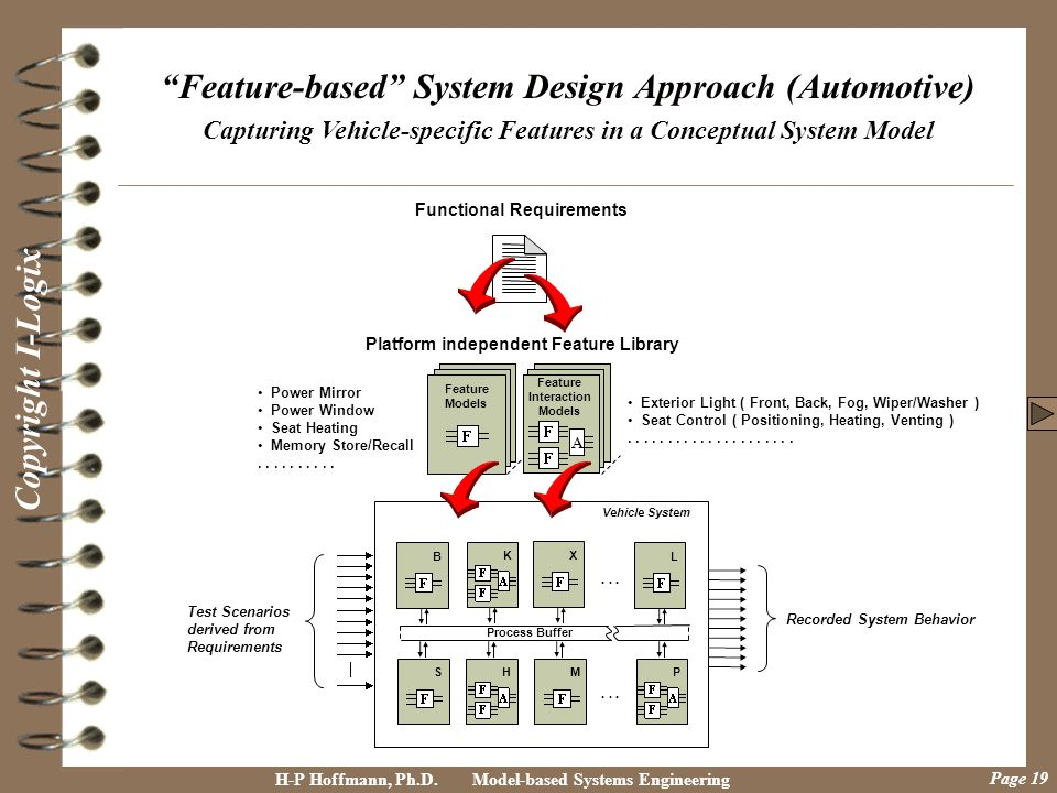 Feature-based System Design Approach (Automotive)