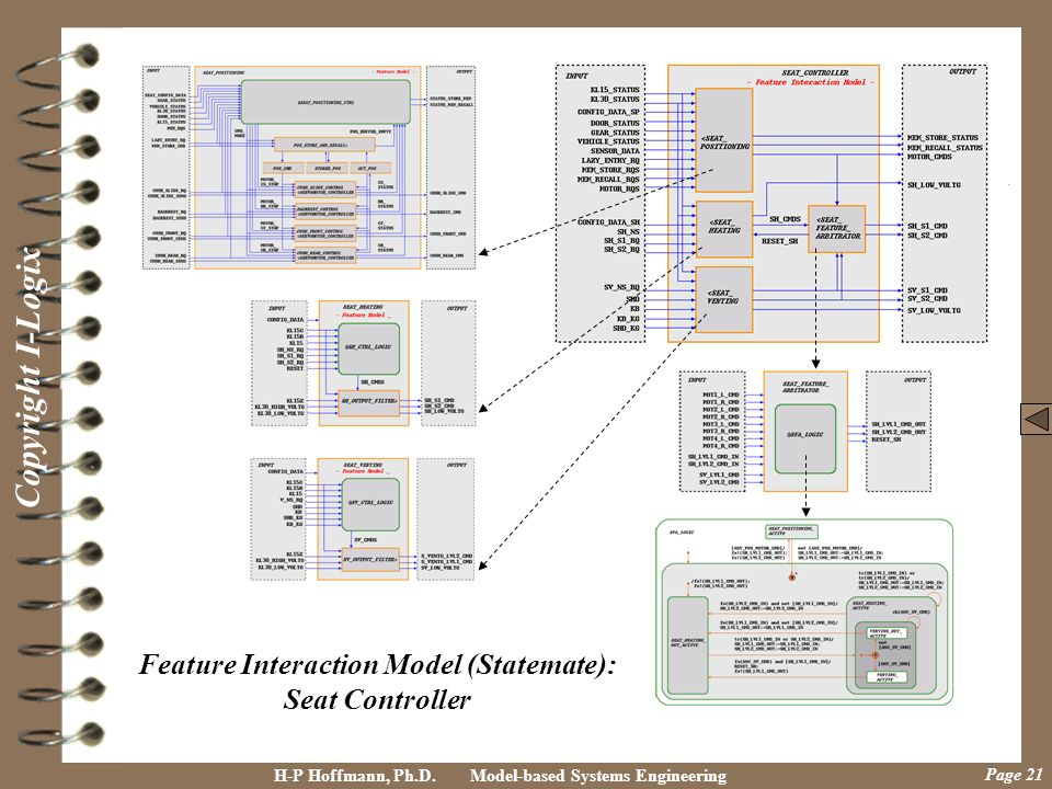 Feature Interaction Model (Statemate):