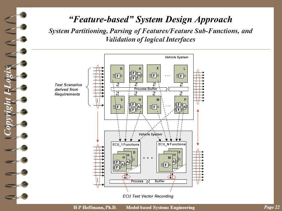 Feature-based System Design Approach