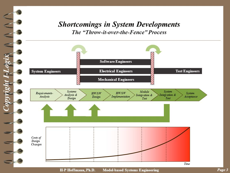 Shortcomings in System Developments