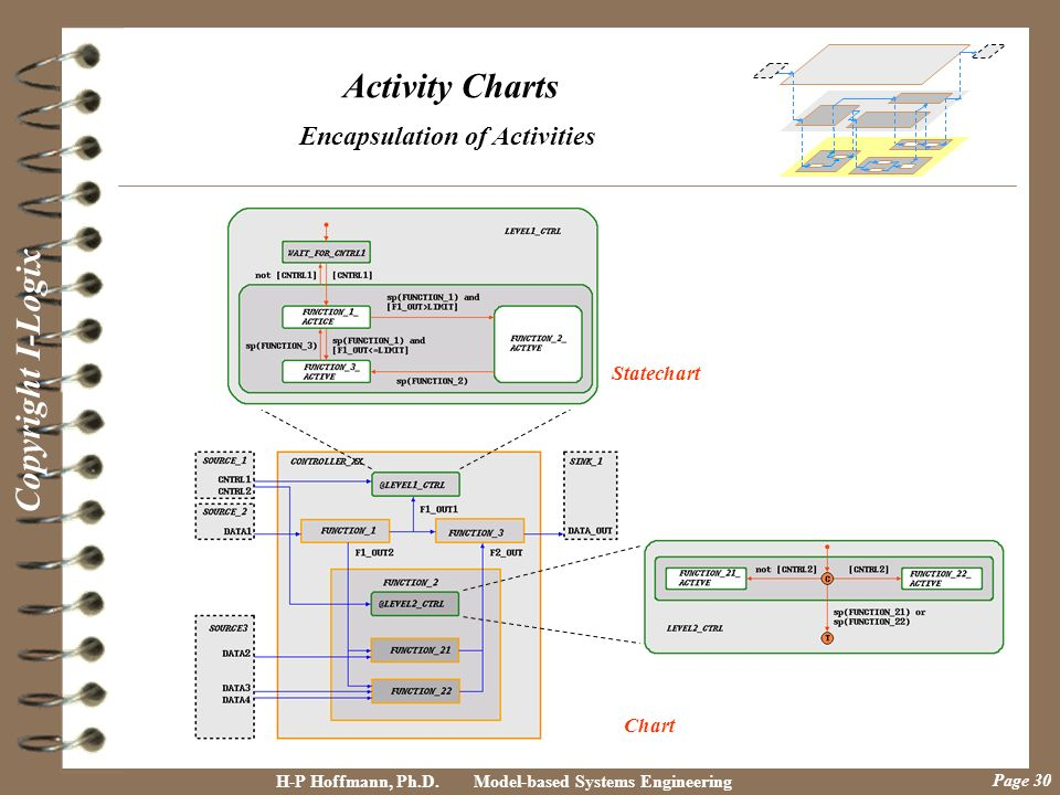 Encapsulation of Activities