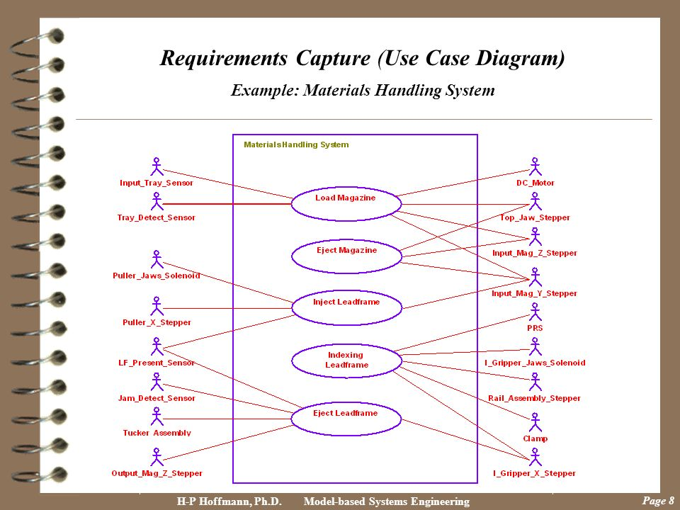 Requirements Capture (Use Case Diagram) Example: Materials Handling System