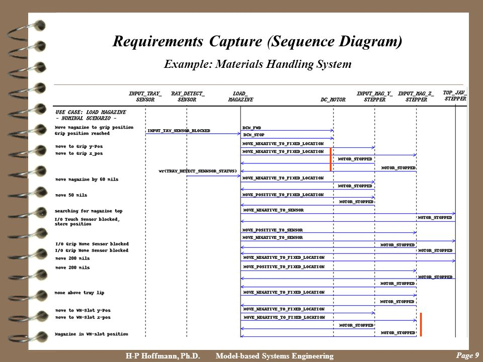 Requirements Capture (Sequence Diagram) Example: Materials Handling System