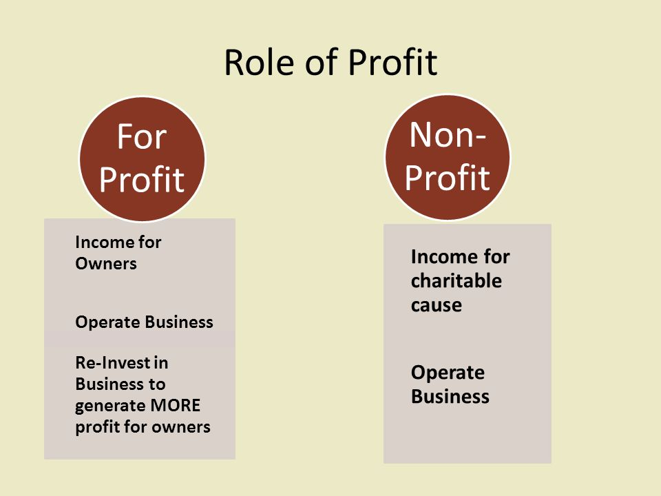 understanding for profit and non profit organizations marketing 1