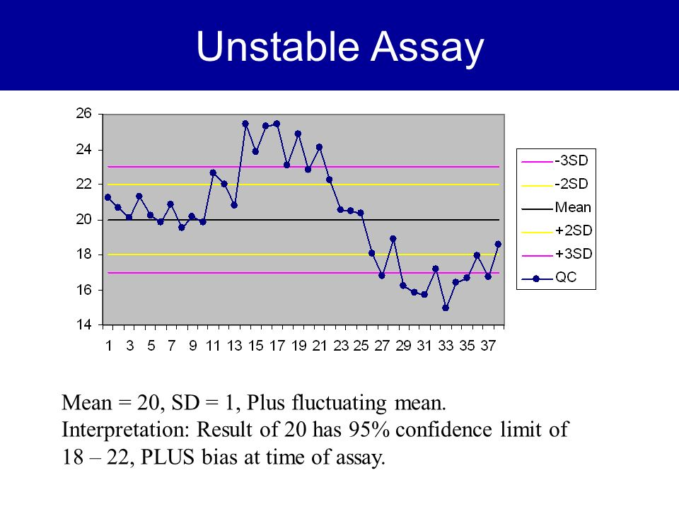 Unstable Assay Mean = 20, SD = 1, Plus fluctuating mean.