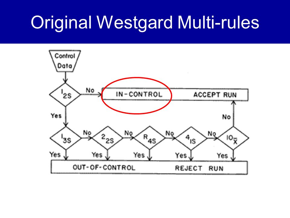 Original Westgard Multi-rules