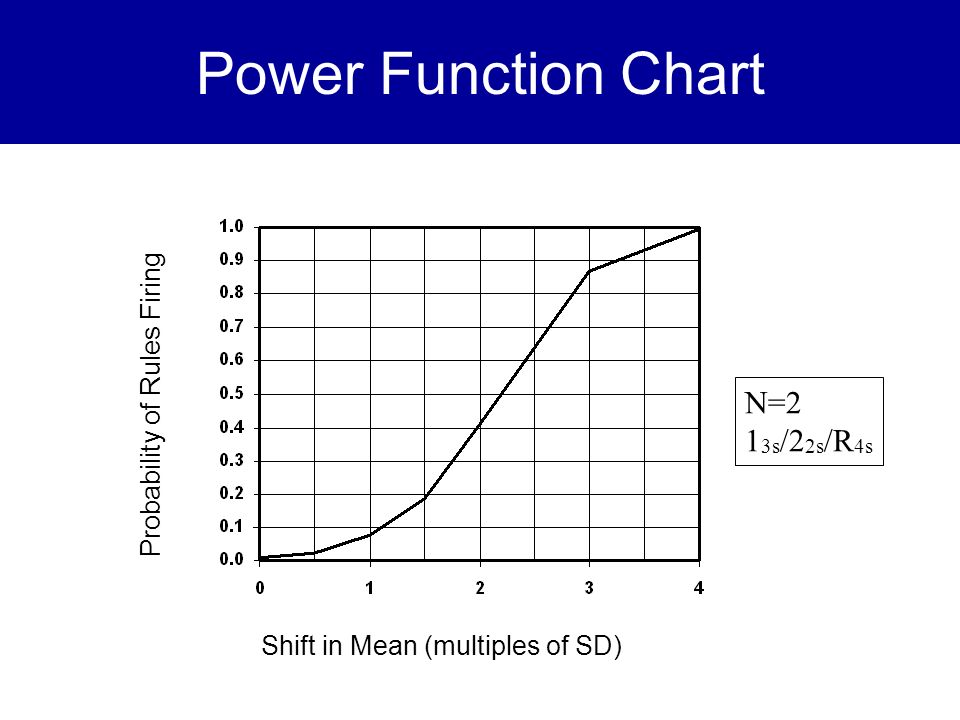 Power Function Chart N=2 13s/22s/R4s Probability of Rules Firing