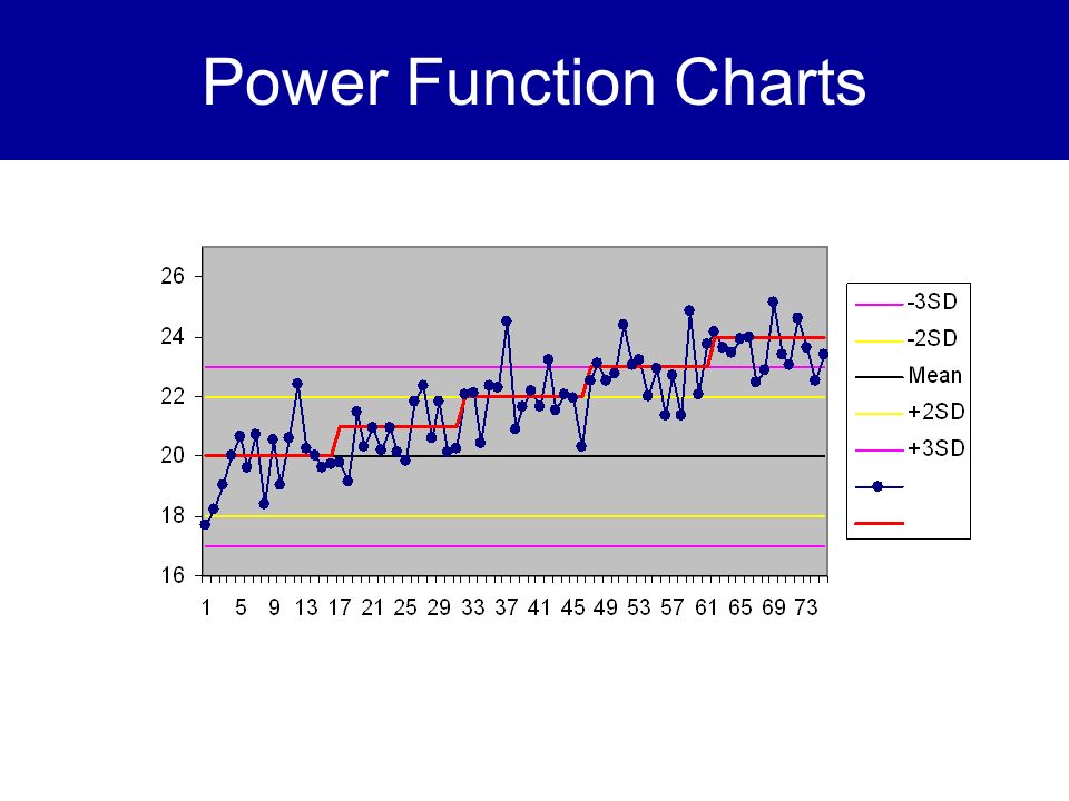 Power Function Charts