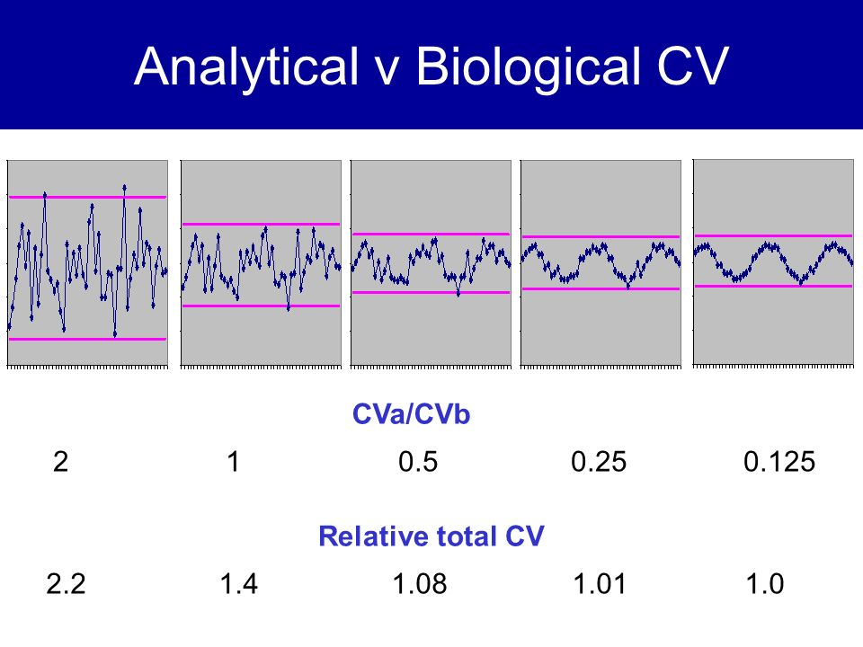 Analytical v Biological CV