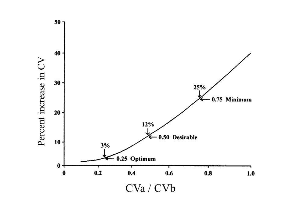 Percent increase in CV CVa / CVb