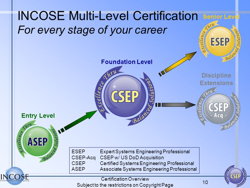 Incose Certification Overview Ppt Download
