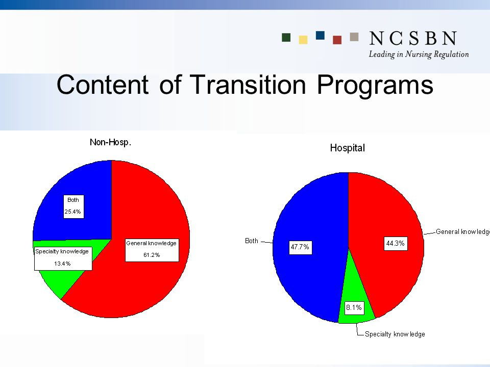 Content of Transition Programs
