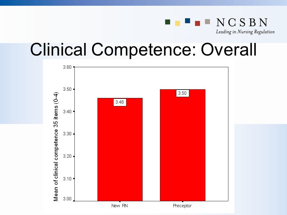 Clinical Competence: Overall