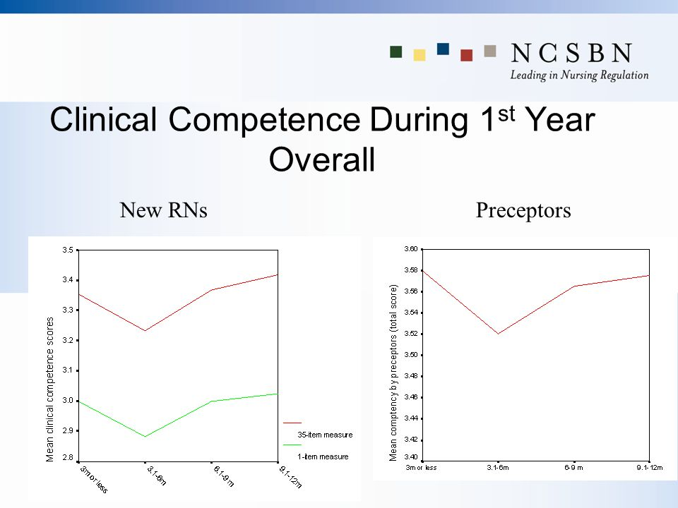 Clinical Competence During 1st Year Overall