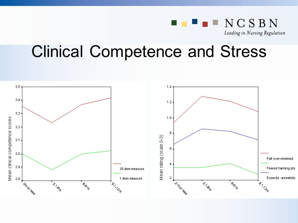 Clinical Competence and Stress