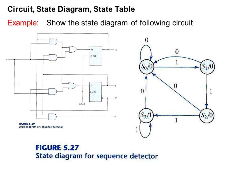 State Diagram To Logic Circuit - Enthusiast Wiring Diagrams •
