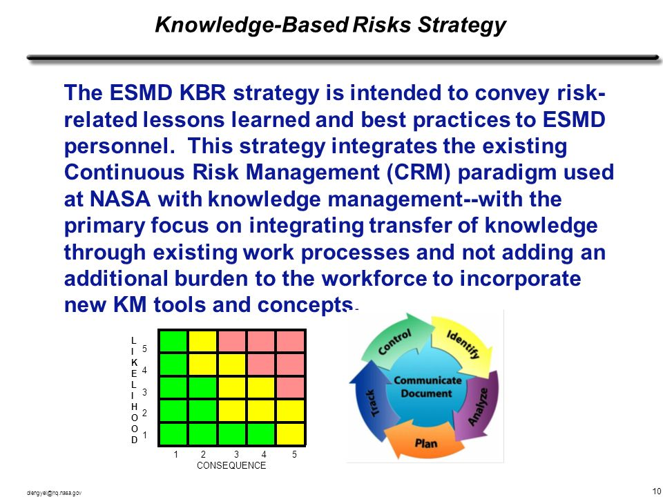 Knowledge-Based Risks Strategy