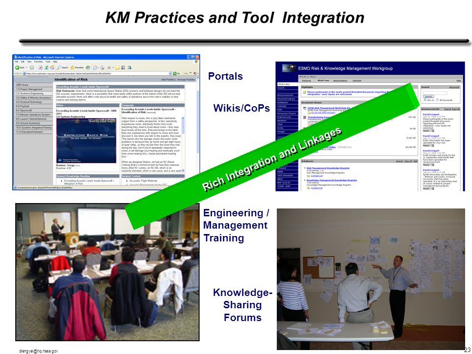 KM Practices and Tool Integration