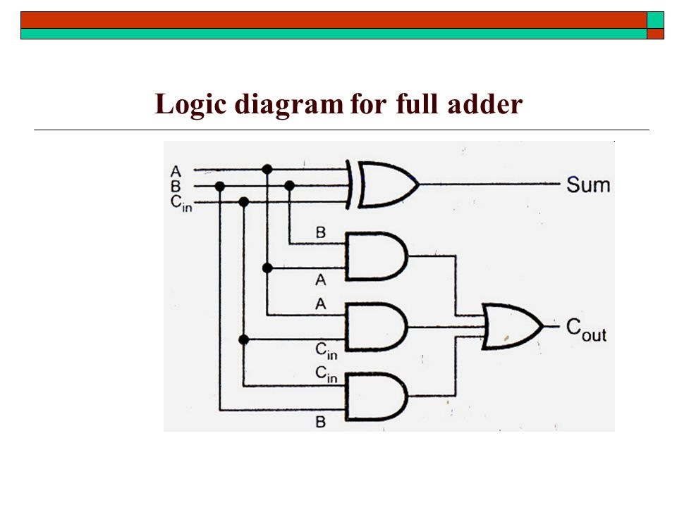 Combinational Logic Design Ppt Download