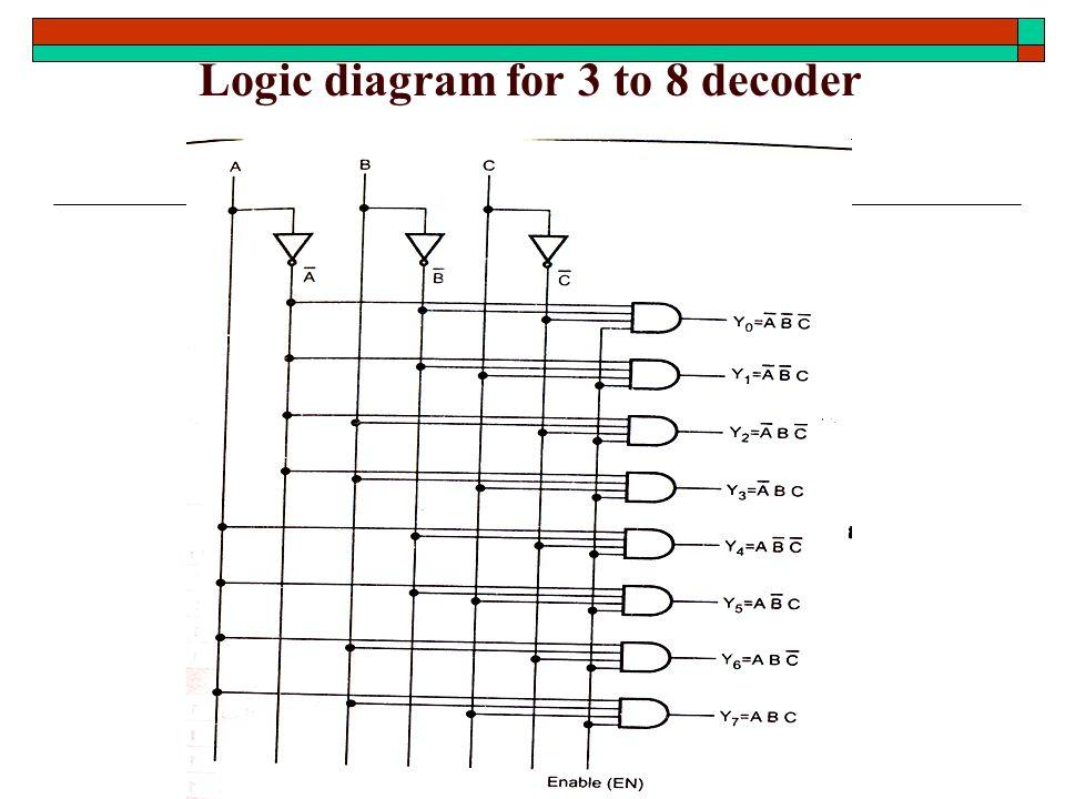 logic diagram of 3x8 decoder wiring diagrams digital 4 to 2 Encoder Circuit
