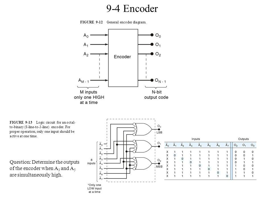8 9-4 encoder figure general encoder diagram
