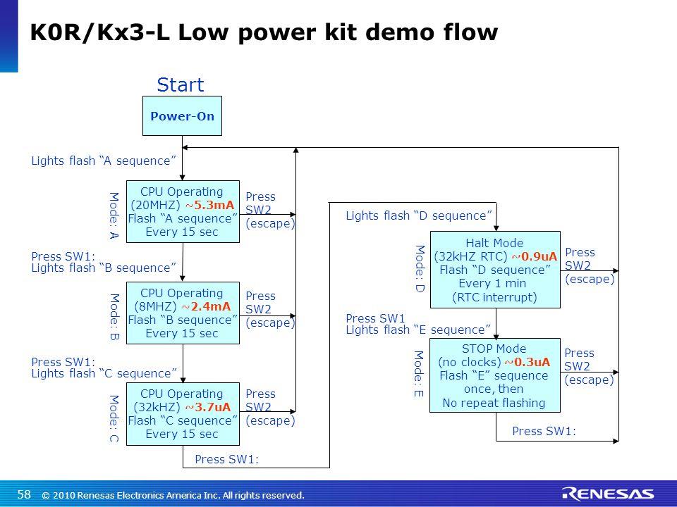 16bit K0R Ultra Low Power MCUs (General Purpose, LCD, USB