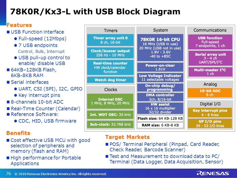 16bit K0R Ultra Low Power MCUs (General Purpose, LCD, USB ) - ppt