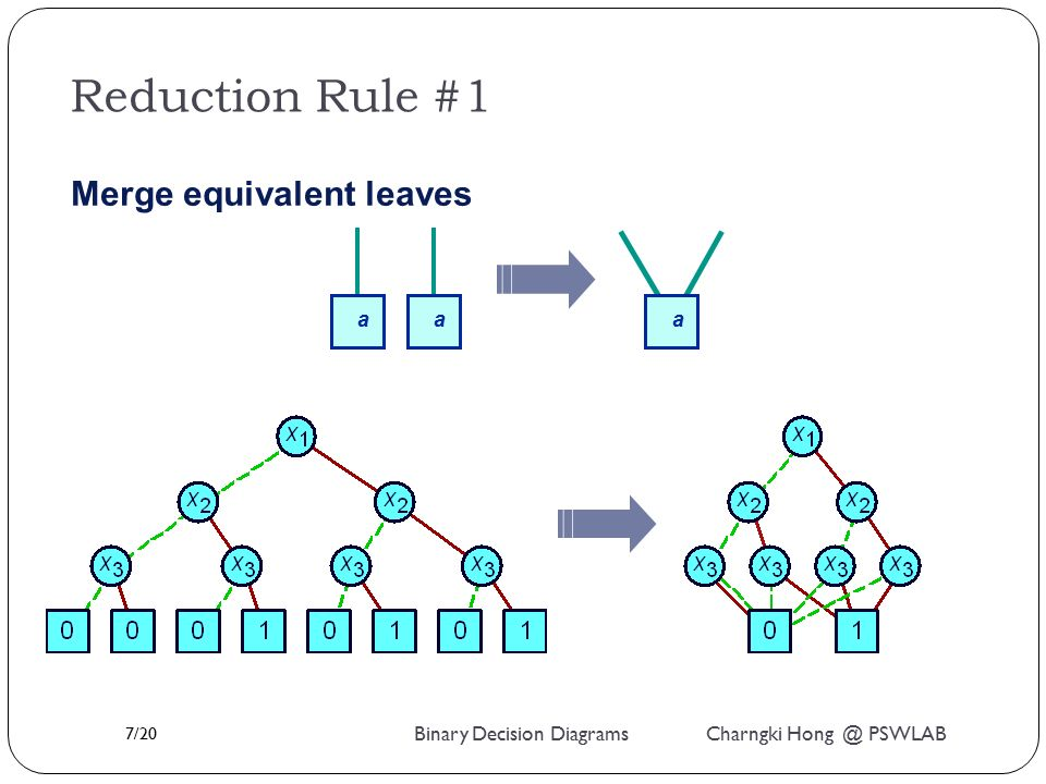 Binary Decision Diagrams Bdds Ppt Video Online Download